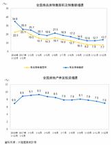 陸去年商品房銷售額年增13.7%,增速連兩月上升