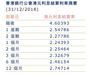 年結效應顯現 港幣隔夜Hibor躍升至2007年以來最高點