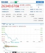 港股加速下挫:恒指跌近1% 騰訊跌破港幣300元